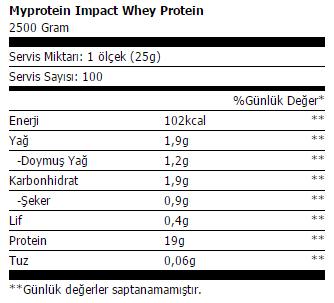 MYPROTEİN IMPACT WHEY PROTEİN 2500GR ürün içeriği